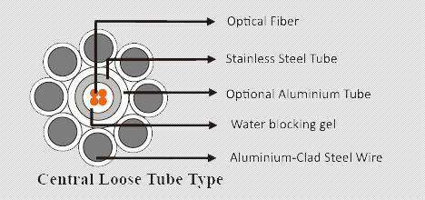 Fiber Optic Cable-OPGW Cables|Optical Ground Wire Cables|Overhead ...